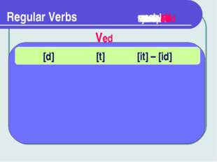 Regular Verbs opened Ved [d] [t] [it] – [id] closed washed visited translated