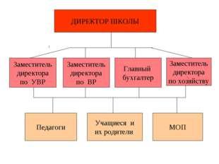 ДИРЕКТОР ШКОЛЫ Заместитель директора по ВР Главный бухгалтер Заместитель дире