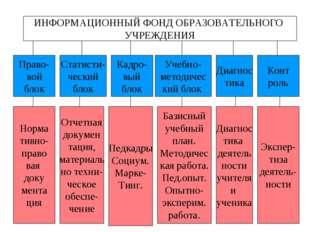 ИНФОРМАЦИОННЫЙ ФОНД ОБРАЗОВАТЕЛЬНОГО УЧРЕЖДЕНИЯ Право- вой блок Статисти- чес
