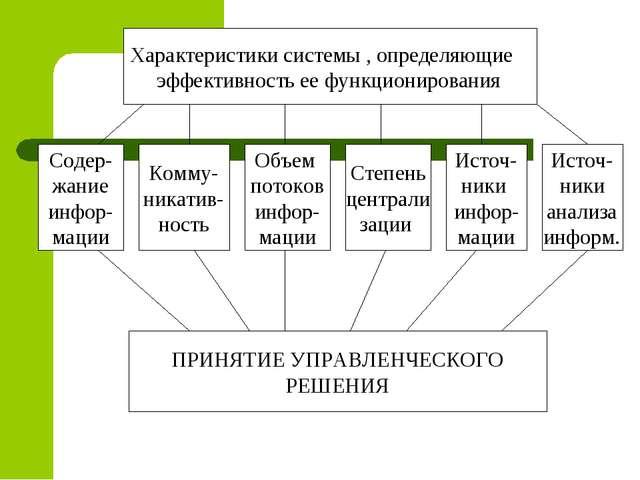 Характеристики системы , определяющие эффективность ее функционирования Содер...