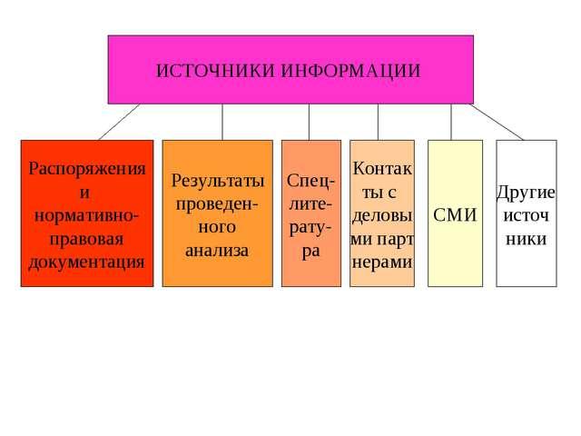 ИСТОЧНИКИ ИНФОРМАЦИИ Распоряжения и нормативно- правовая документация Результ...