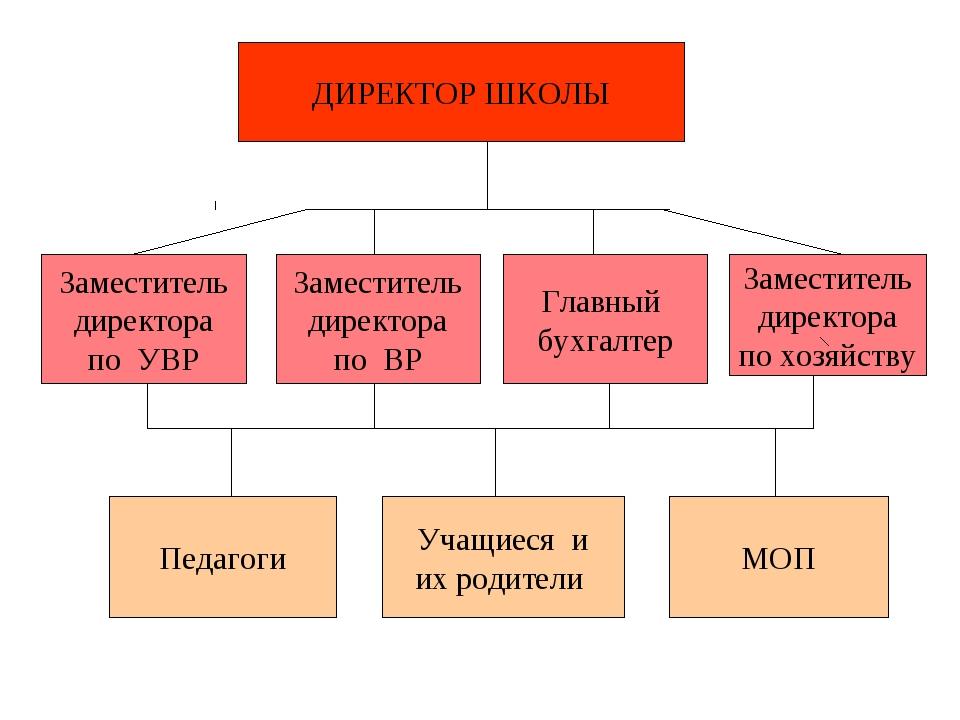ДИРЕКТОР ШКОЛЫ Заместитель директора по ВР Главный бухгалтер Заместитель дире...