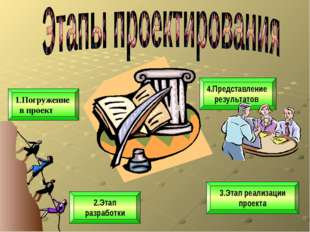 3.Этап реализации проекта 2.Этап разработки