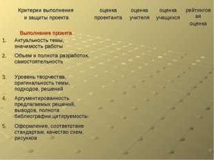 Критерии выполнения и защиты проектаоценка проектантаоценка учителяоценка