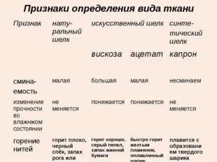 Признаки определения вида ткани Признакнату-ральный шелкискусственный шелк