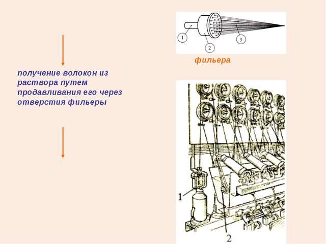 получение волокон из раствора путем продавливания его через отверстия фильеры...
