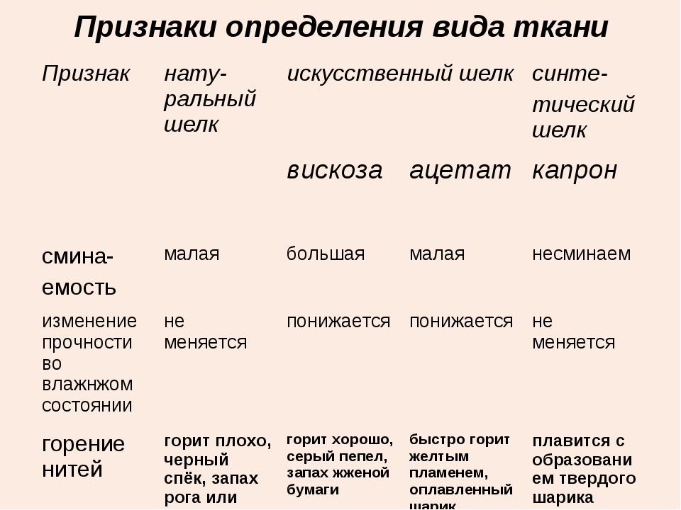 Признаки определения вида ткани Признакнату-ральный шелкискусственный шелк...