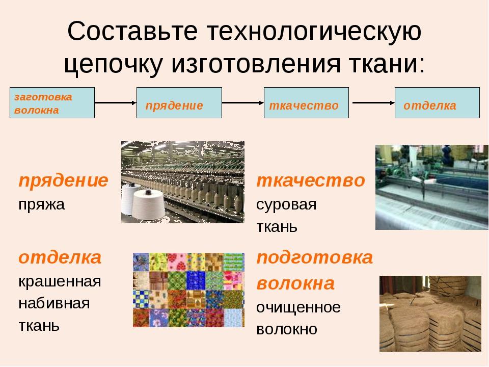 Составьте технологическую цепочку изготовления ткани: прядение пряжа ткачест...