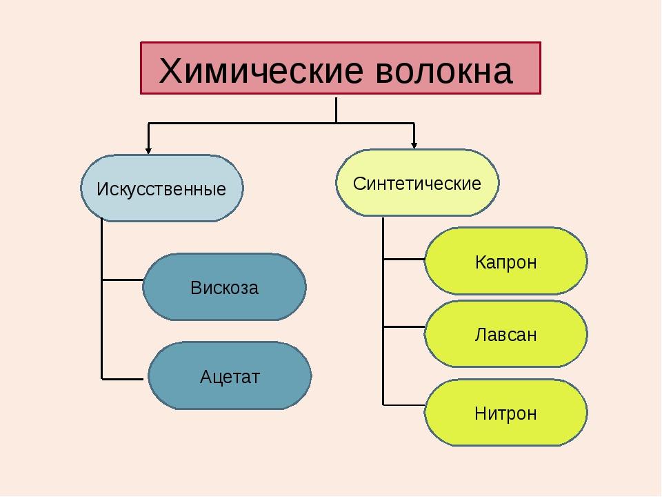 Химические волокна Искусственные Вискоза Ацетат Синтетические Капрон Лавсан Н...