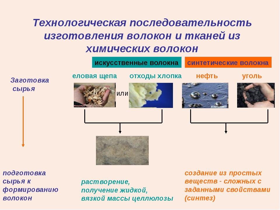 Технологическая последовательность изготовления волокон и тканей из химически...