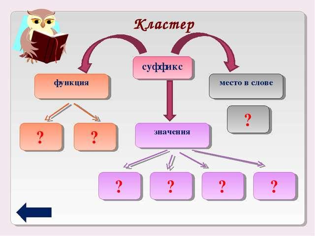 Кластер суффикс функция место в слове значения ? ? ? ? ? ? ?