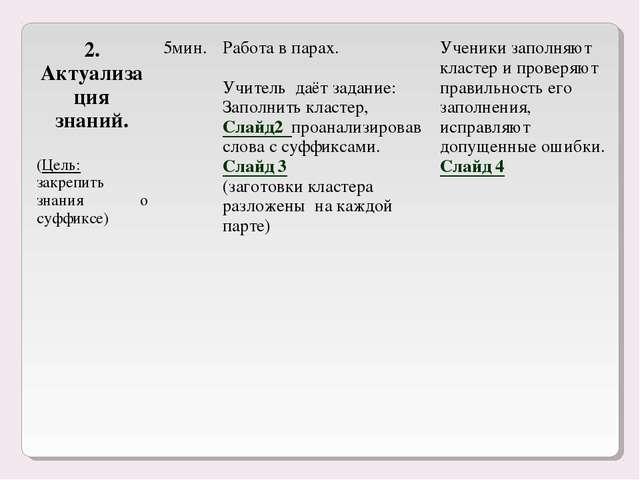 2. Актуализация знаний. (Цель: закрепить знания о суффиксе) 5мин.Работа в п...