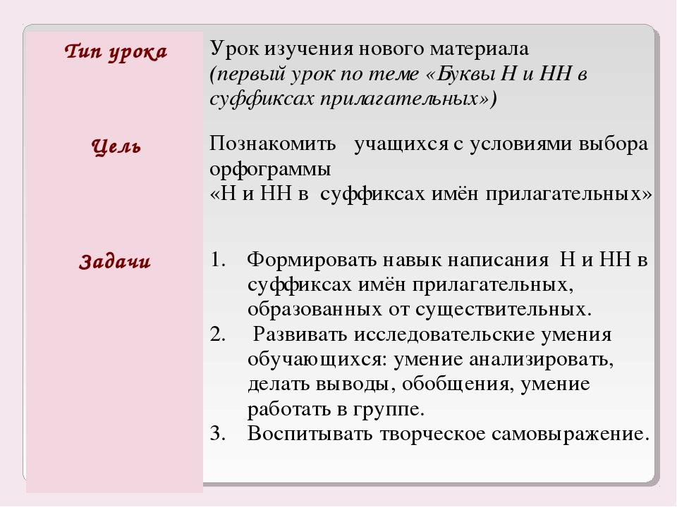 Тип урокаУрок изучения нового материала (первый урок по теме «Буквы Н и НН в...