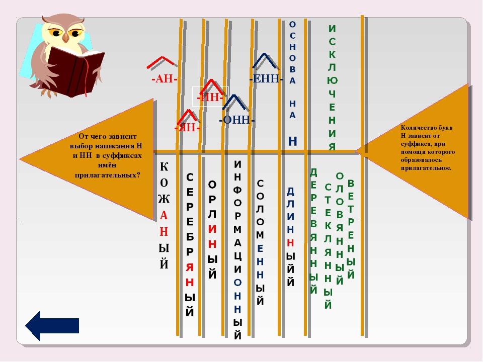 -ОНН- -ЕНН- Количество букв Н зависит от суффикса, при помощи которого образо...