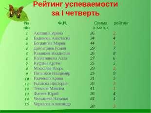 Рейтинг успеваемости за I четверть № п\п Ф.И.Сумма отметокрейтинг 1Акашин