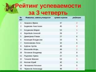 Рейтинг успеваемости за 3 четверть № п/пФамилии, имена учащихсясумма оценок