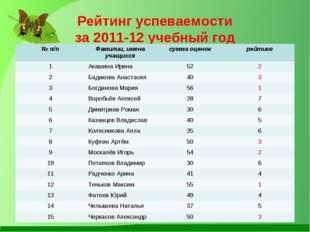 Рейтинг успеваемости за 2011-12 учебный год № п/пФамилии, имена учащихсясум