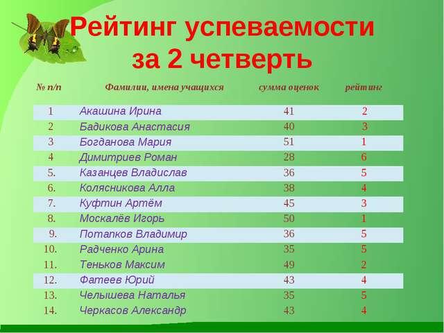 Рейтинг успеваемости за 2 четверть № п/пФамилии, имена учащихсясумма оценок...