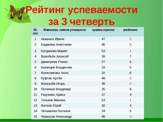 Рейтинг успеваемости за 3 четверть № п/пФамилии, имена учащихсясумма оценок...