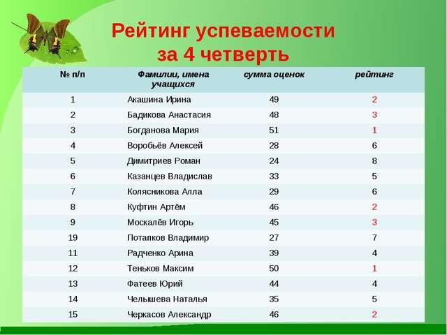 Рейтинг успеваемости за 4 четверть № п/пФамилии, имена учащихсясумма оценок...