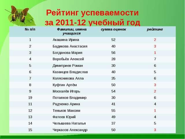 Рейтинг успеваемости за 2011-12 учебный год № п/пФамилии, имена учащихсясум...