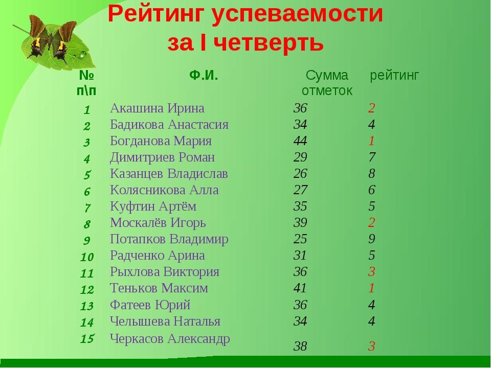 Рейтинг успеваемости за I четверть № п\п Ф.И.Сумма отметокрейтинг 1Акашин...