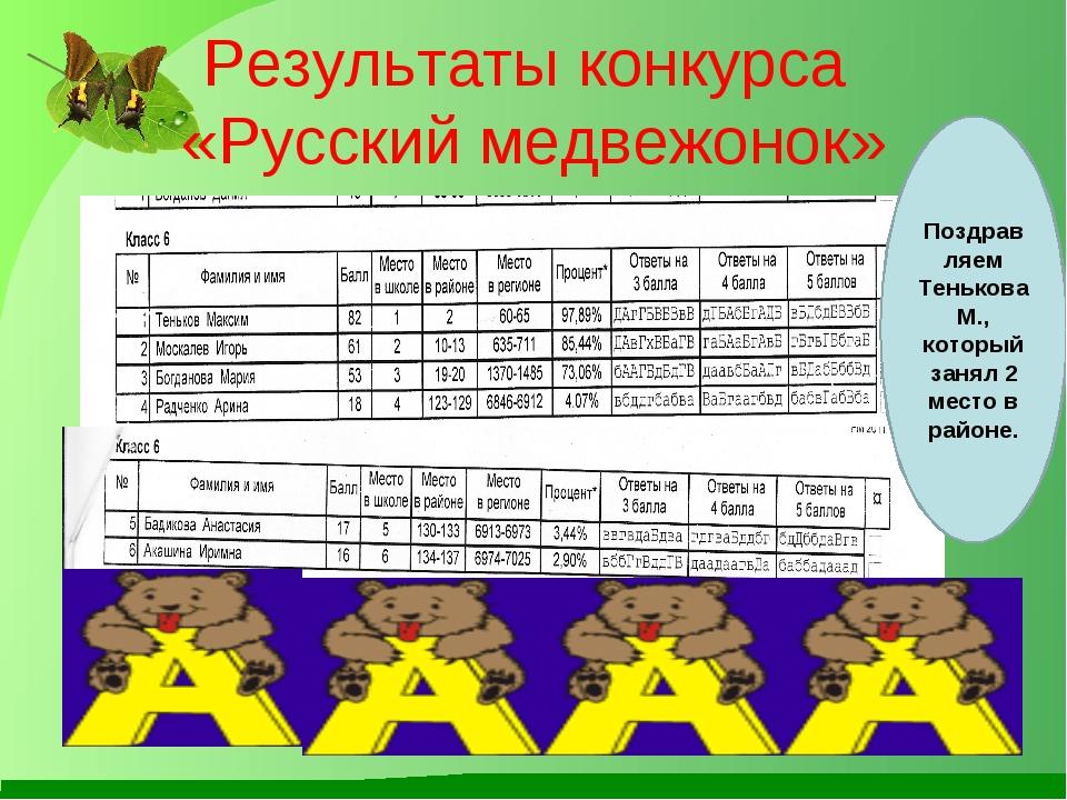 Результаты конкурса «Русский медвежонок» Поздрав ляем Тенькова М., который за...