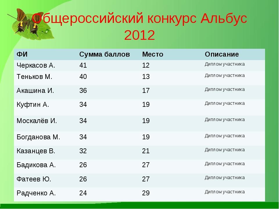 Общероссийский конкурс Альбус 2012 ФИСумма балловМестоОписание Черкасов А....
