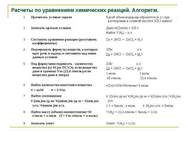 Расчеты по уравнениям химических реакций. Алгоритм.