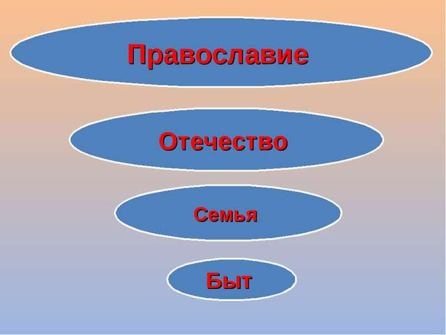 Православие Отечество Семья Быт