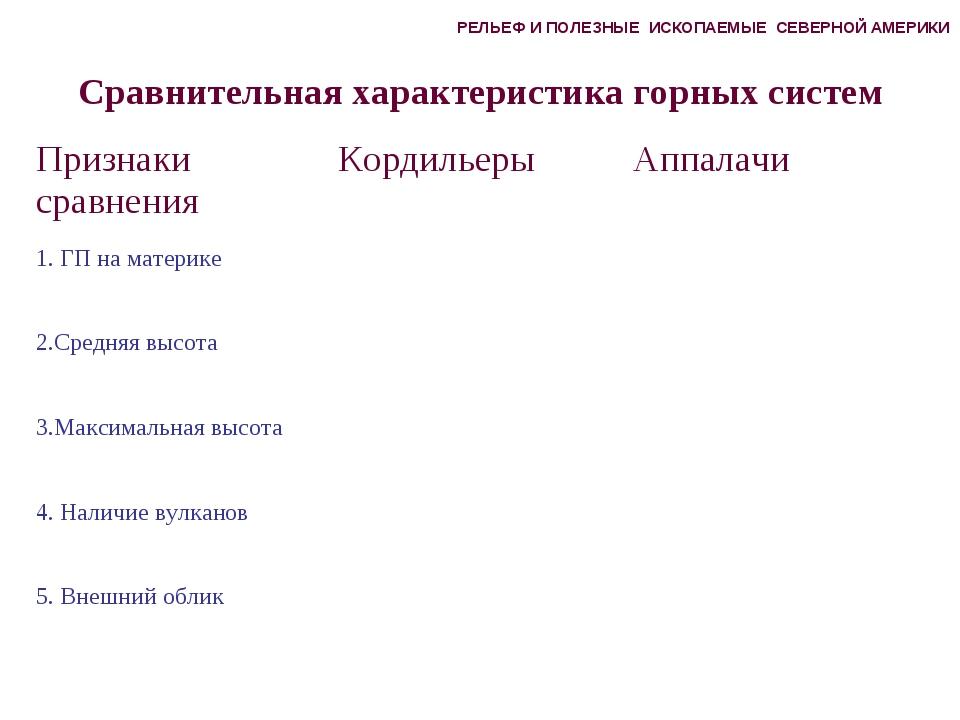 Сравнительная характеристика горных систем РЕЛЬЕФ И ПОЛЕЗНЫЕ ИСКОПАЕМЫЕ СЕВЕР...
