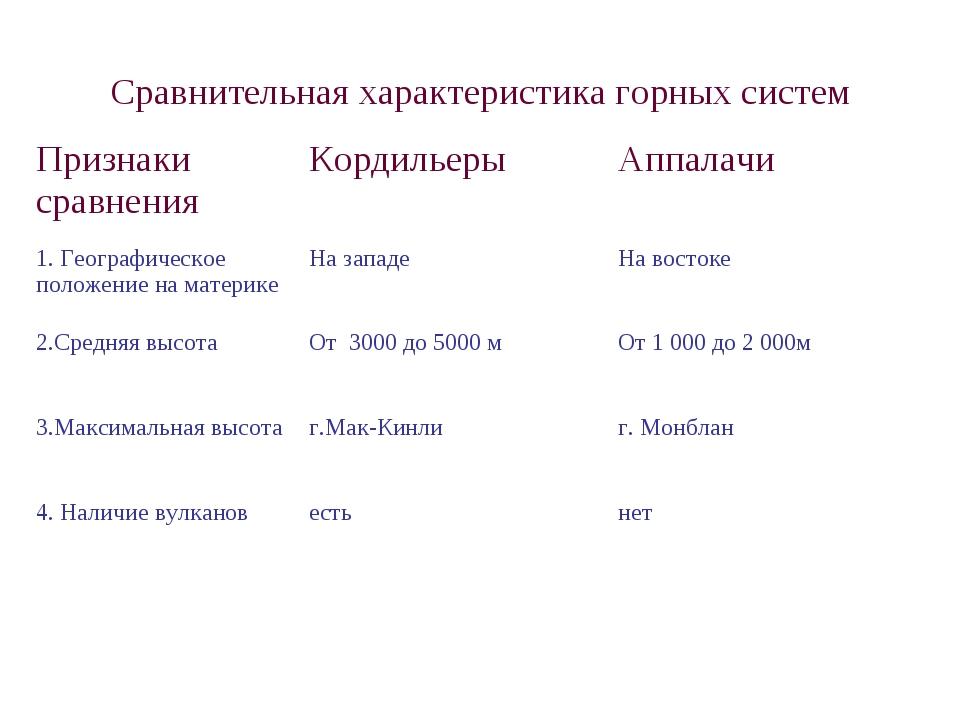 Сравнительная характеристика горных систем Признаки сравненияКордильерыАппа...