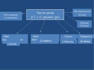 Части речи (Сүз төркемнәре) Имя существительное ( Исем) Имя прилагательное (С