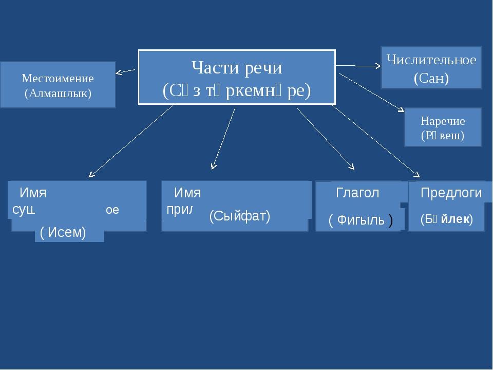 Части речи (Сүз төркемнәре) Имя существительное ( Исем) Имя прилагательное (С...
