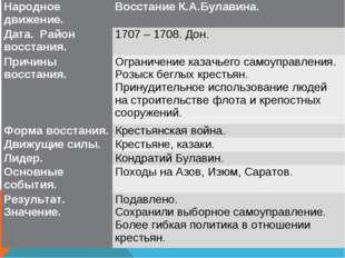 Народное движение.Восстание К.А.Булавина. Дата. Район восстания. 1707 – 170