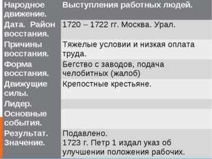 Народное движение.Выступления работных людей. Дата. Район восстания. 1720 –