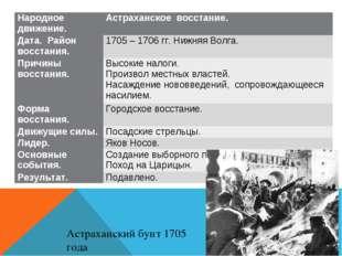 Астраханский бунт 1705 года Народное движение.Астраханское восстание. Дата.