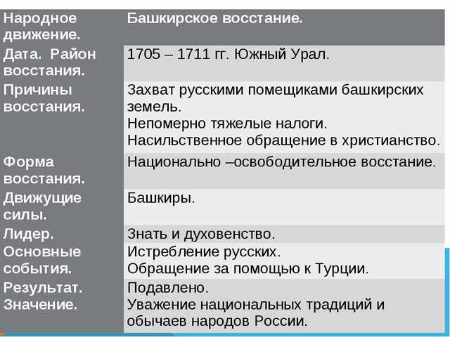 Народное движение.Башкирское восстание. Дата. Район восстания. 1705 – 1711...