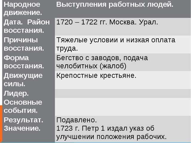 Народное движение.Выступления работных людей. Дата. Район восстания. 1720 –...