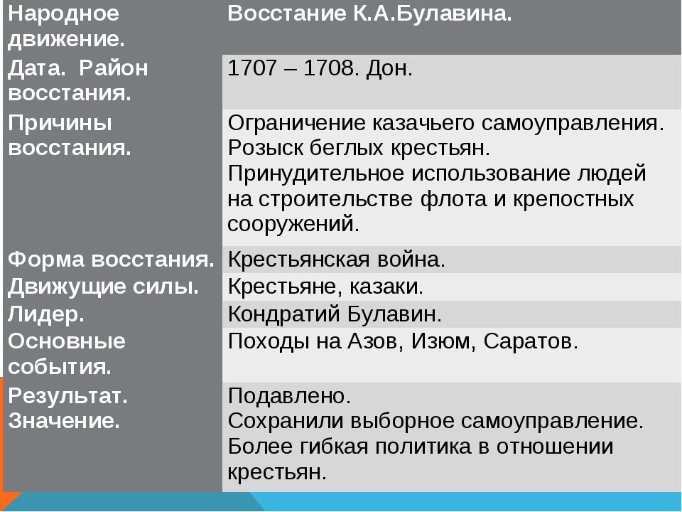 Народное движение.Восстание К.А.Булавина. Дата. Район восстания. 1707 – 170...