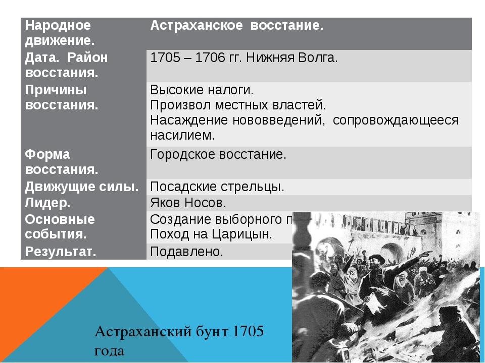Астраханский бунт 1705 года Народное движение.Астраханское восстание. Дата....