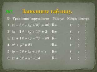 №Уравнение окружностиРадиусКоорд. центра 1(х – 5)2 + (у + 3)2 = 36R=( ;