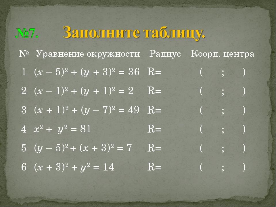 №Уравнение окружностиРадиусКоорд. центра 1(х – 5)2 + (у + 3)2 = 36R=( ;...