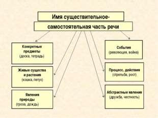Имя существительное- самостоятельная часть речи Конкретные предметы (доска,