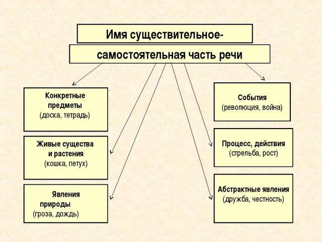 Имя существительное- самостоятельная часть речи Конкретные предметы (доска,...