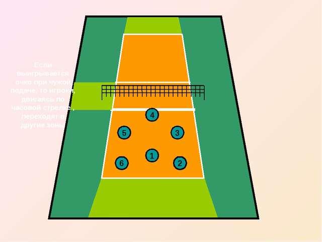 2 6 5 4 3 1 Если выигрывается очко при чужой подаче, то игроки, двигаясь по ч...