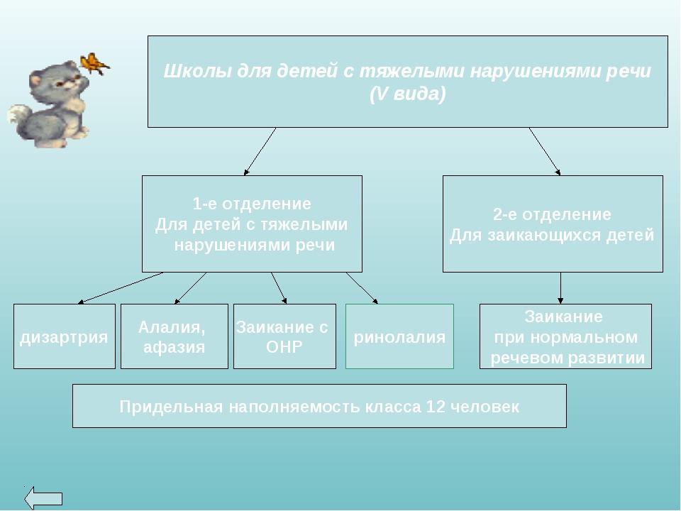 Школы для детей с тяжелыми нарушениями речи (V вида) 1-е отделение Для детей...