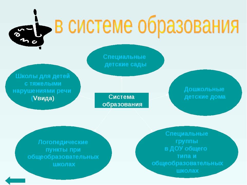 Система образования Специальные детские сады Дошкольные детские дома Логопеди...