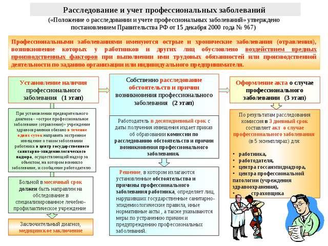 Расследование и учет профессиональных заболеваний («Положение о расследовании...