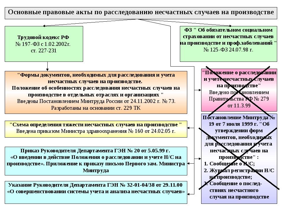 Основные правовые акты по расследованию несчастных случаев на производстве Тр...